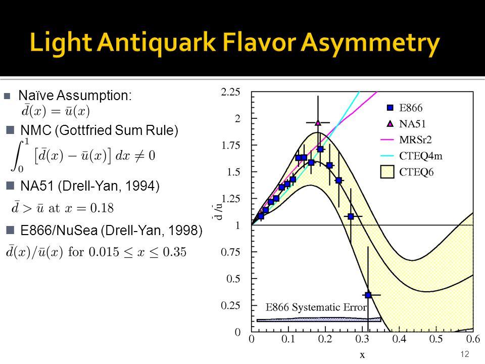 Naïve Assumption: 12 NA51 (Drell-Yan, 1994) E866/NuSea (Drell-Yan, 1998) NMC (Gottfried Sum Rule)