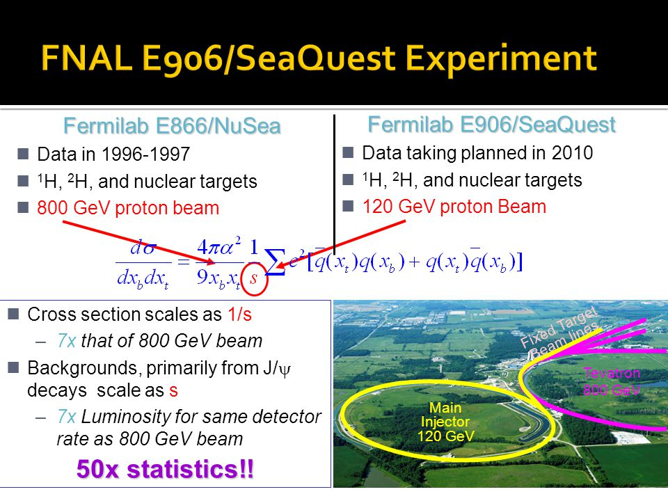 36 Fermilab E866/NuSea Data in 1996-1997 1 H, 2 H, and nuclear targets 800 GeV proton beam Fermilab E906/SeaQuest Data taking planned in 2010 1 H, 2 H, and nuclear targets 120 GeV proton Beam Cross section scales as 1/s –7x that of 800 GeV beam Backgrounds, primarily from J/  decays scale as s –7x Luminosity for same detector rate as 800 GeV beam 50x statistics!.
