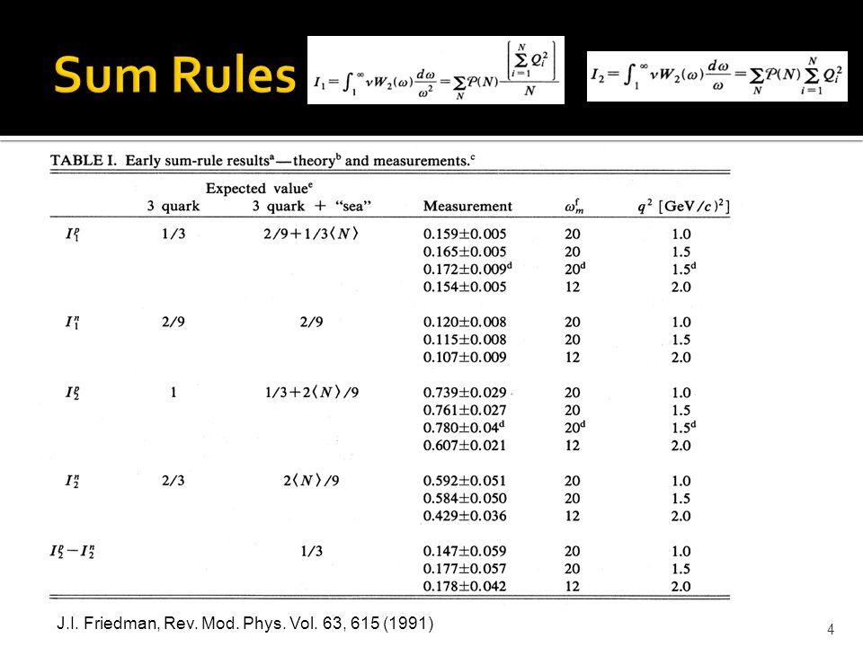 4 J.I. Friedman, Rev. Mod. Phys. Vol. 63, 615 (1991)