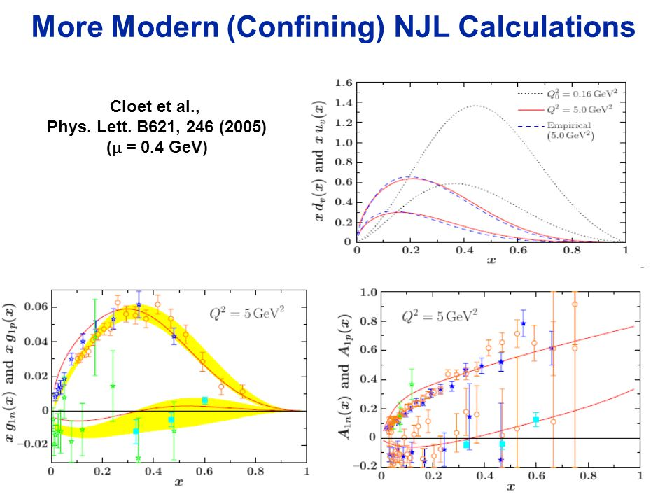 Page 41 More Modern (Confining) NJL Calculations Cloet et al., Phys. Lett. B621, 246 (2005) (  = 0.4 GeV)