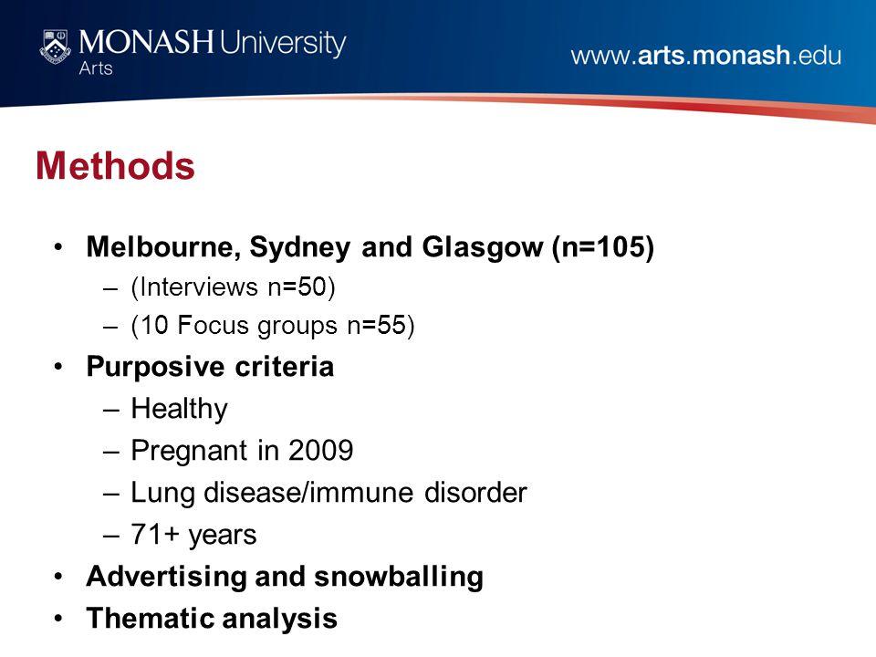Methods Melbourne, Sydney and Glasgow (n=105) –(Interviews n=50) –(10 Focus groups n=55) Purposive criteria –Healthy –Pregnant in 2009 –Lung disease/i