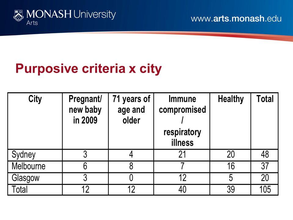 Purposive criteria x city
