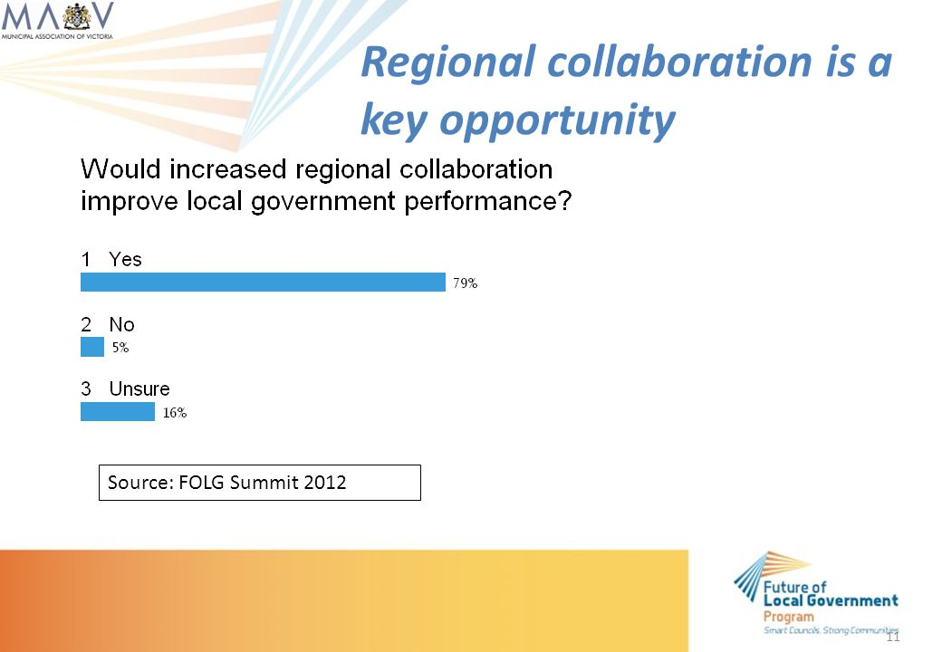 11 Regional collaboration is a key opportunity Source: FOLG Summit 2012