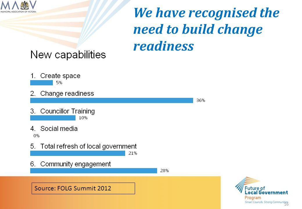 16 We have recognised the need to build change readiness Source: FOLG Summit 2012