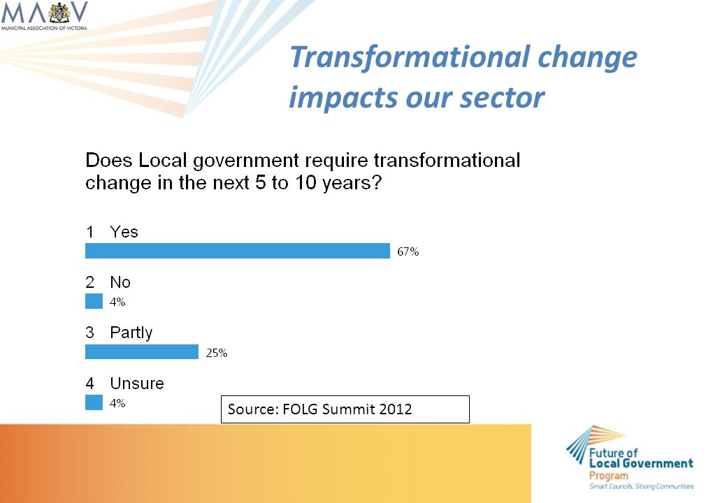 Transformational change impacts our sector Source: FOLG Summit 2012