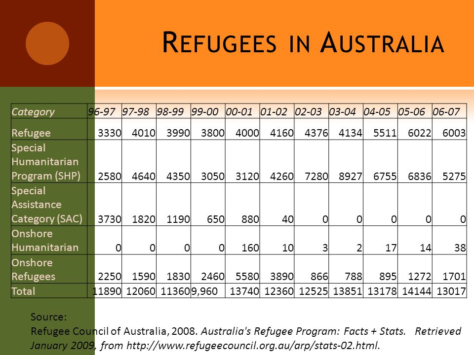 R EFUGEES IN A USTRALIA Category Refugee Special Humanitarian Program (SHP) Special Assistance Category (SAC) Onshore Humanitarian Onshore Refugees Total , Source: Refugee Council of Australia, 2008.