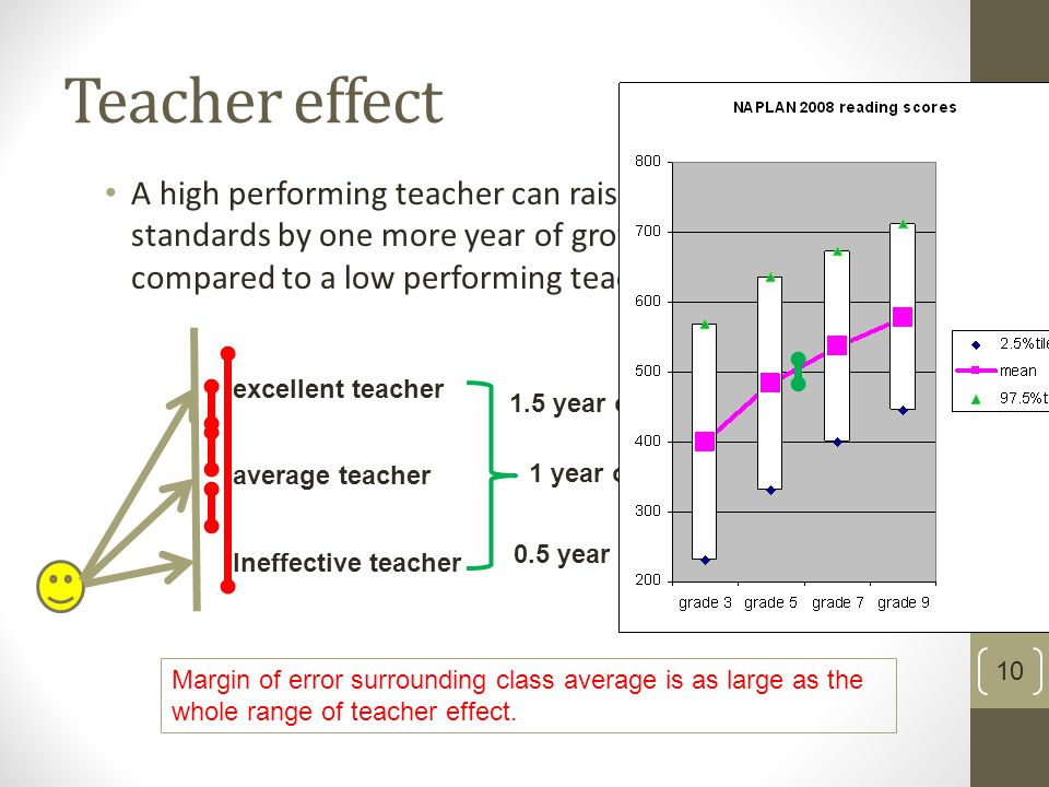 10 Teacher effect A high performing teacher can raise student standards by one more year of growth as compared to a low performing teacher.