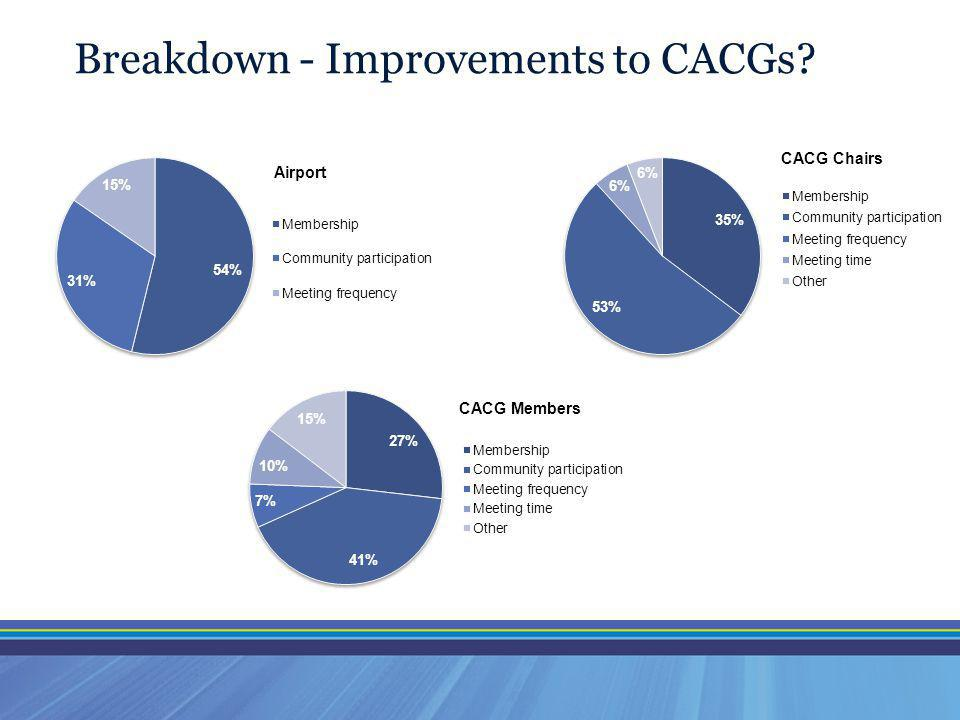 Breakdown - Improvements to CACGs