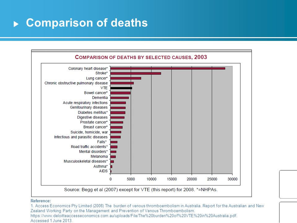 Comparison of deaths Reference: 1.