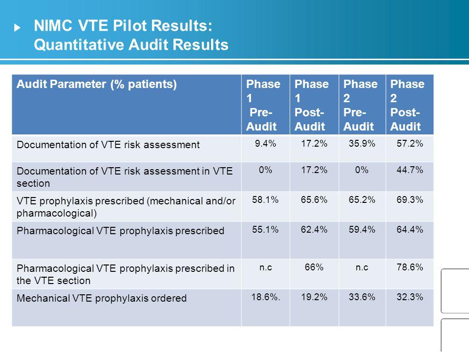 NIMC VTE Pilot Results: Quantitative Audit Results Audit Parameter (% patients)Phase 1 Pre- Audit Phase 1 Post- Audit Phase 2 Pre- Audit Phase 2 Post- Audit Documentation of VTE risk assessment 9.4%17.2%35.9%57.2% Documentation of VTE risk assessment in VTE section 0%17.2%0%44.7% VTE prophylaxis prescribed (mechanical and/or pharmacological) 58.1%65.6%65.2%69.3% Pharmacological VTE prophylaxis prescribed 55.1%62.4%59.4%64.4% Pharmacological VTE prophylaxis prescribed in the VTE section n.c66%n.c78.6% Mechanical VTE prophylaxis ordered 18.6%.19.2%33.6%32.3%