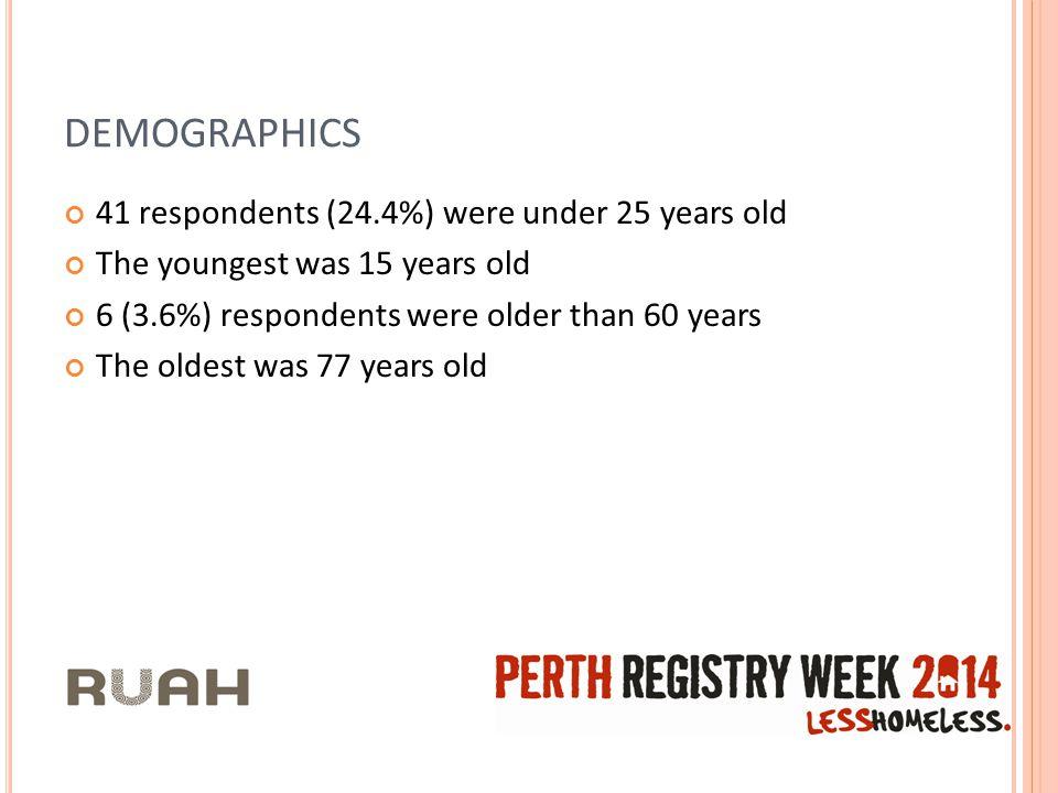 DEMOGRAPHICS 41 respondents (24.4%) were under 25 years old The youngest was 15 years old 6 (3.6%) respondents were older than 60 years The oldest was 77 years old