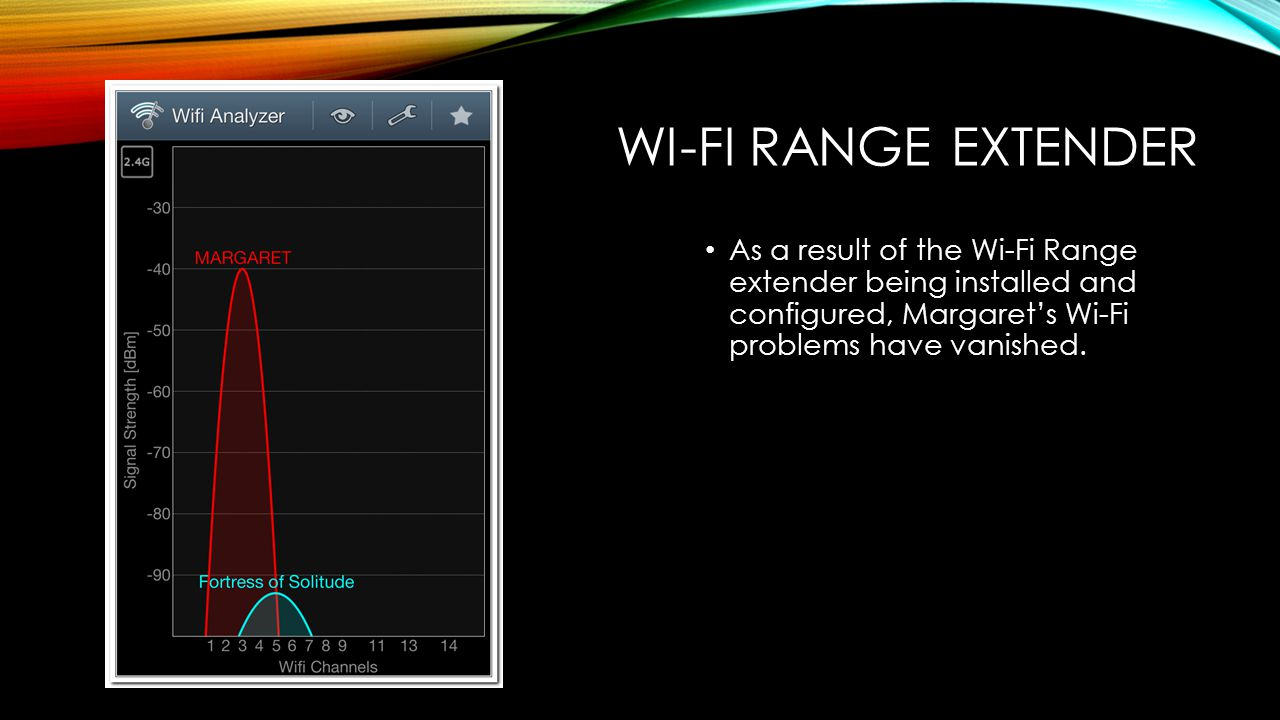 WI-FI RANGE EXTENDER As a result of the Wi-Fi Range extender being installed and configured, Margaret's Wi-Fi problems have vanished.