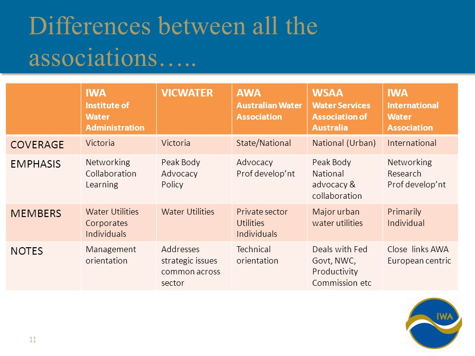 Differences between all the associations…..