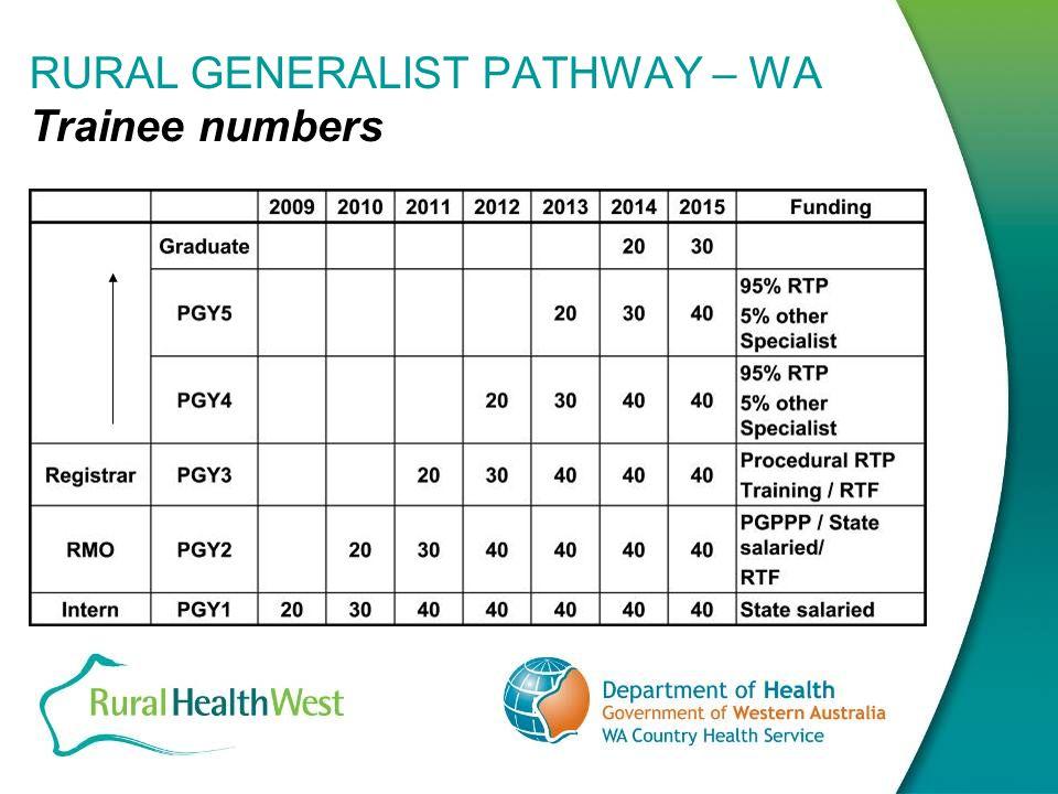 RURAL GENERALIST PATHWAY – WA Trainee numbers