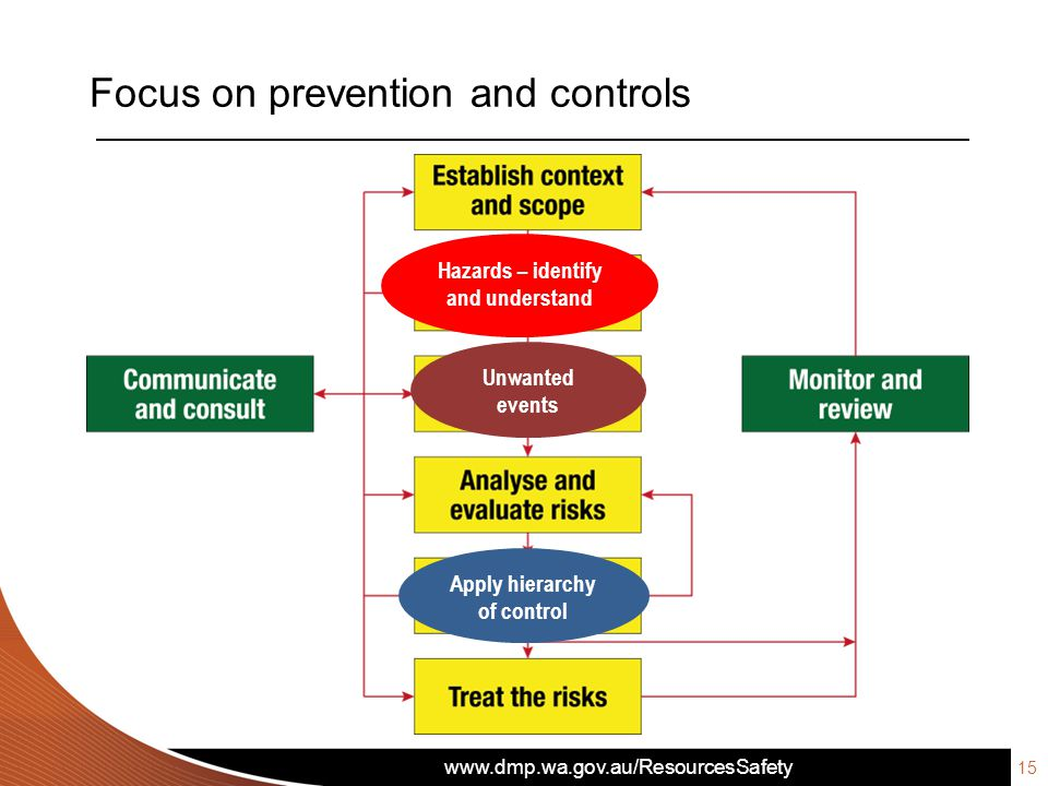 Focus on prevention and controls Apply hierarchy of control Unwanted events Hazards – identify and understand 15