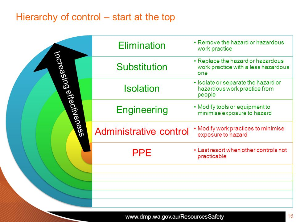Elimination Substitution Isolation Engineering Administrative control PPE Remove the hazard or hazardous work practice Replace the hazard or hazardous work practice with a less hazardous one Isolate or separate the hazard or hazardous work practice from people Modify tools or equipment to minimise exposure to hazard Modify work practices to minimise exposure to hazard Last resort when other controls not practicable 16 Hierarchy of control – start at the top Increasing effectiveness