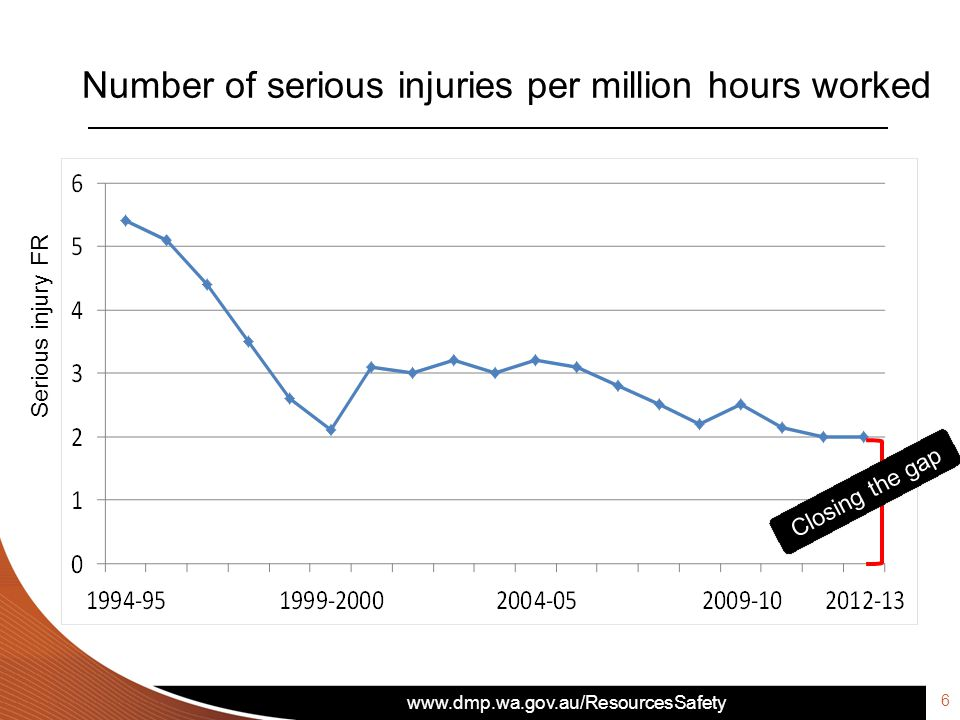 www.dmp.wa.gov.au/ResourcesSafety Number of serious injuries per million hours worked 7 Serious injury FR The gap