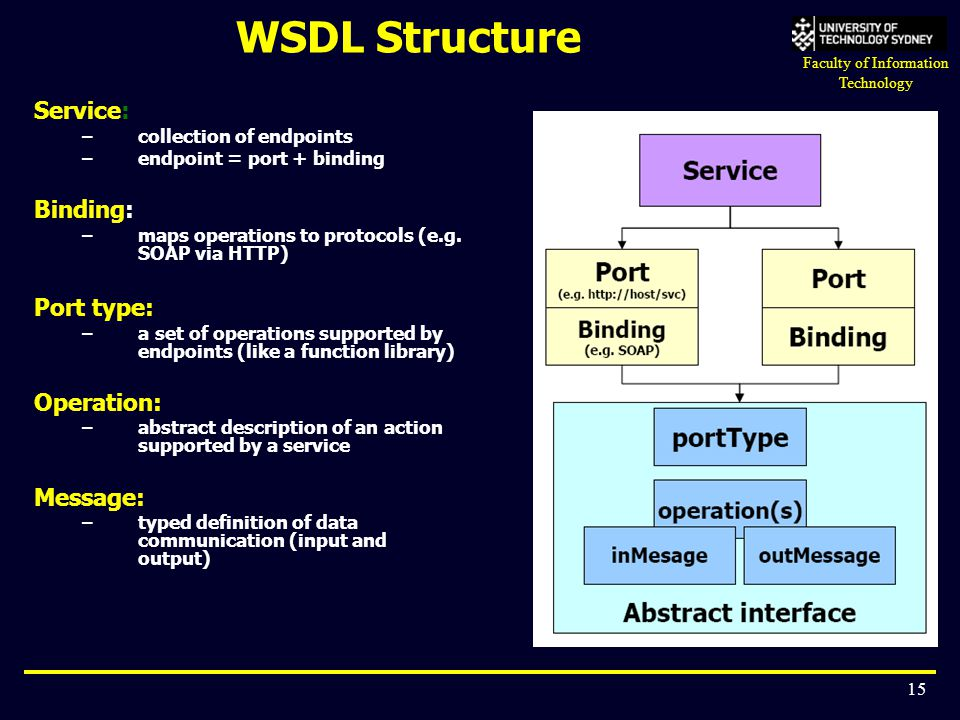 Faculty of Information Technology 15 WSDL Structure Service: –collection of endpoints –endpoint = port + binding Binding: –maps operations to protocol