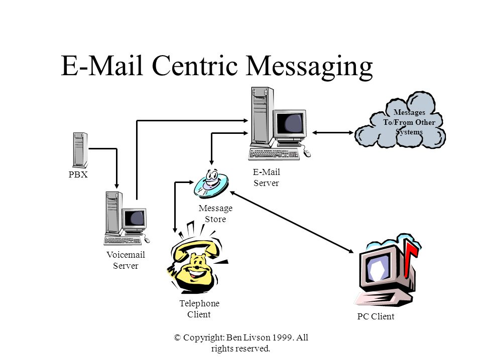 © Copyright: Ben Livson 1999. All rights reserved. E-Mail Centric Messaging Messages To/From Other Systems PBX Voicemail Server E-Mail Server Message