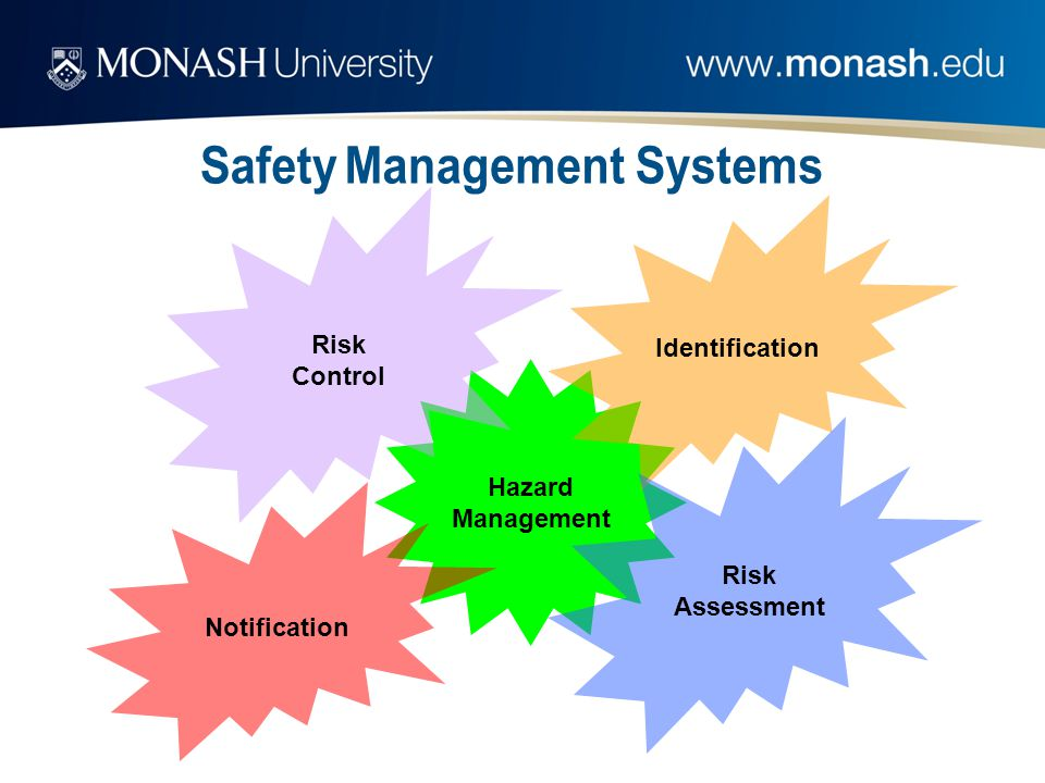 Hazard Management Risk Control Notification Identification Risk Assessment