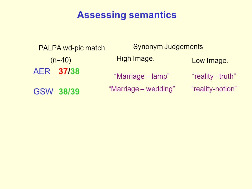 Assessing semantics PALPA wd-pic match (n=40) High Image.