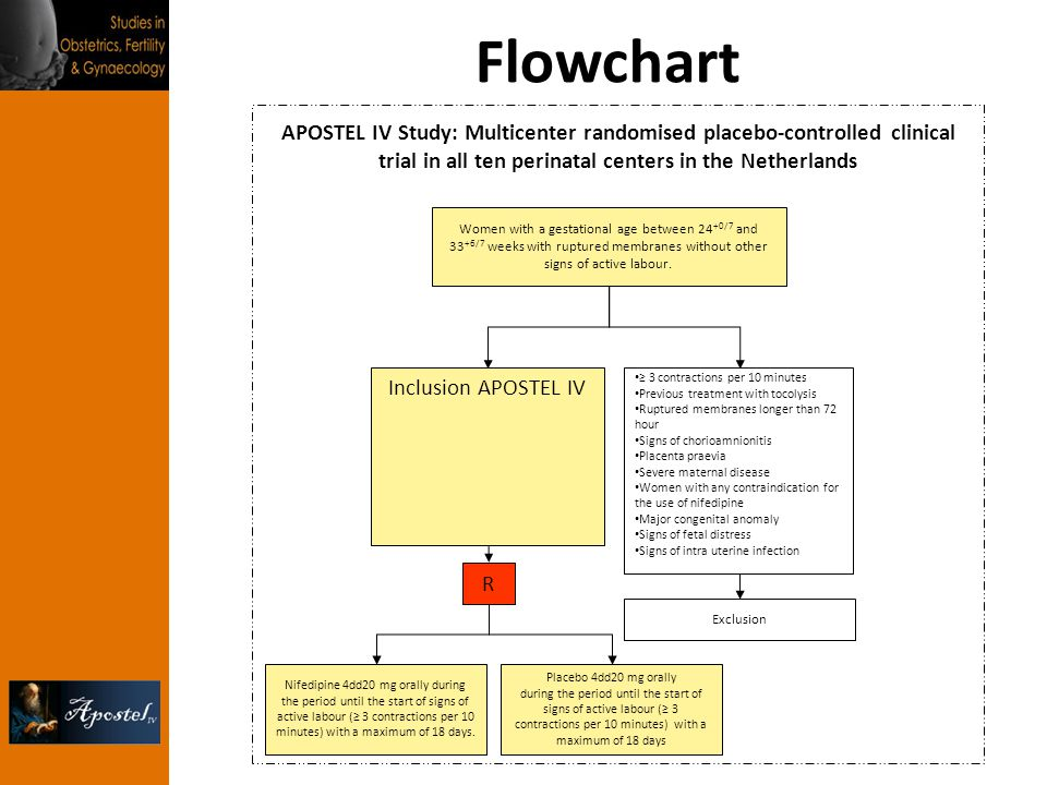 Flowchart Placebo 4dd20 mg orally during the period until the start of signs of active labour (≥ 3 contractions per 10 minutes) with a maximum of 18 days Nifedipine 4dd20 mg orally during the period until the start of signs of active labour (≥ 3 contractions per 10 minutes) with a maximum of 18 days.