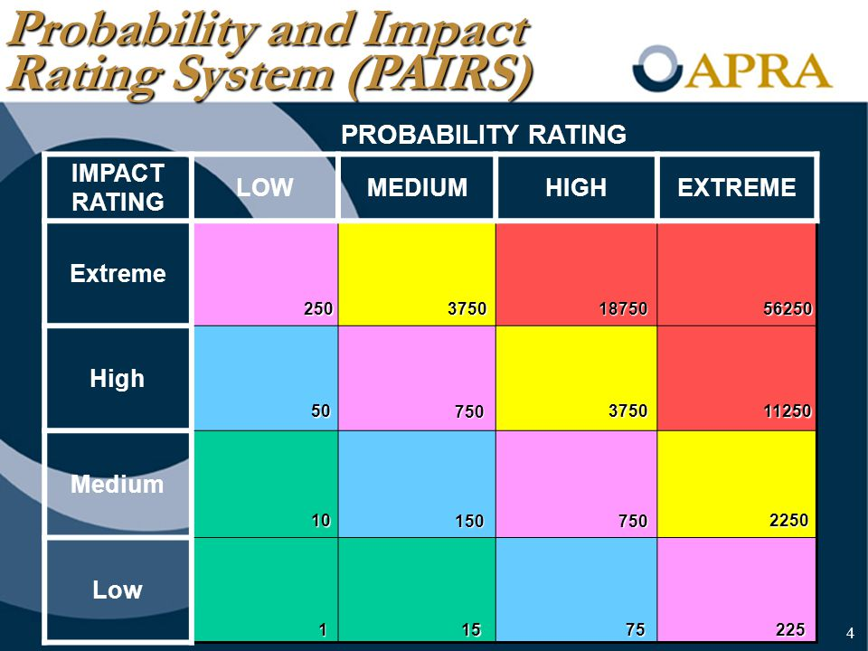 4 PROBABILITY RATING IMPACT RATING LOWMEDIUMHIGHEXTREME Extreme High Medium Low 250 37501875056250 50 750 151 2250 750150 10 112503750 75225 Probability and Impact Rating System (PAIRS) 4