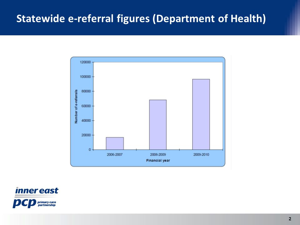 Statewide e-referral figures (Department of Health) 2