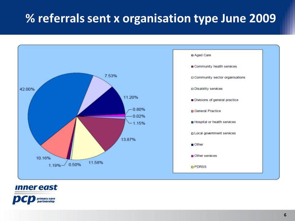 % referrals sent x organisation type June 2009 6