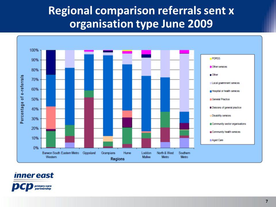 Regional comparison referrals sent x organisation type June 2009 7