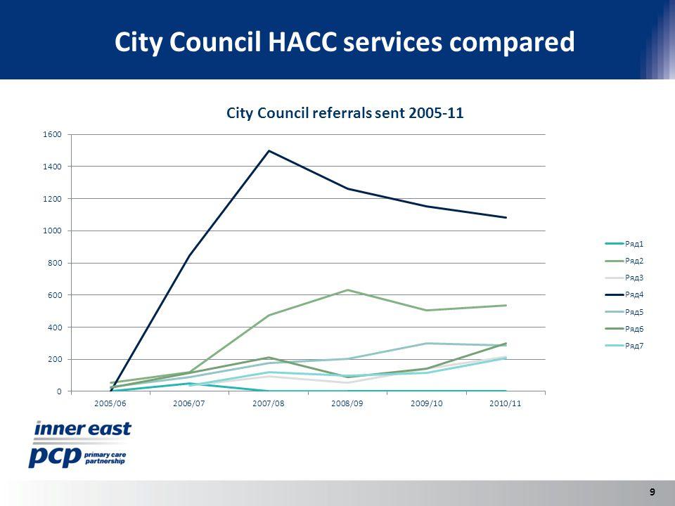 City Council HACC services compared 9