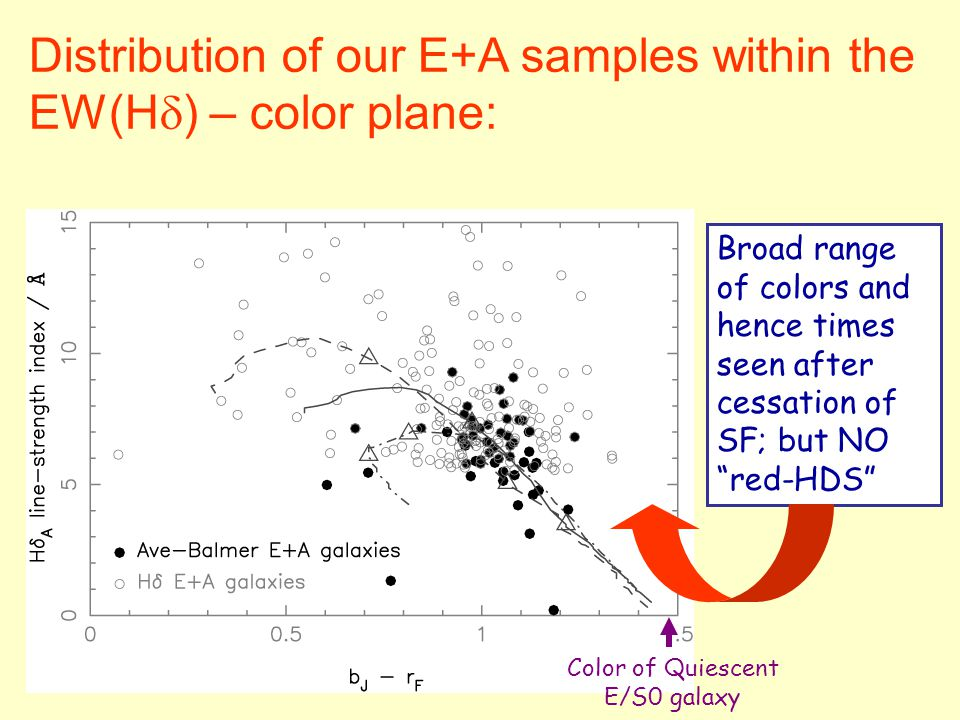 Distribution of our E+A samples within the EW(H  ) – color plane: Broad range of colors and hence times seen after cessation of SF; but NO red-HDS Color of Quiescent E/S0 galaxy