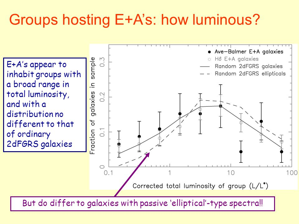 Groups hosting E+A's: how luminous? E+A's appear to inhabit groups with a broad range in total luminosity, and with a distribution no different to tha