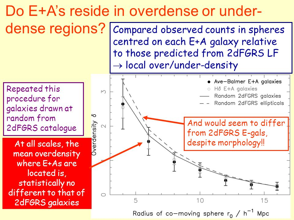 Do E+A's reside in overdense or under- dense regions? Compared observed counts in spheres centred on each E+A galaxy relative to those predicted from