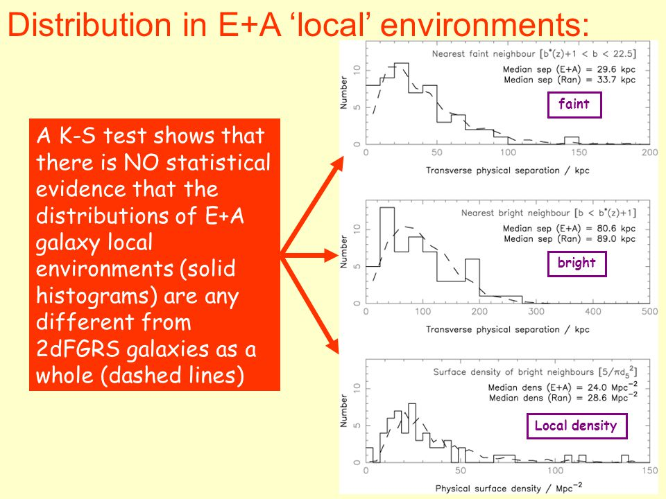 Distribution in E+A 'local' environments: faint bright Local density A K-S test shows that there is NO statistical evidence that the distributions of