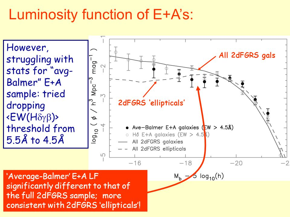 Luminosity function of E+A's: All 2dFGRS gals 2dFGRS 'ellipticals' However, struggling with stats for avg- Balmer E+A sample: tried dropping threshold from 5.5Å to 4.5Å 'Average-Balmer' E+A LF significantly different to that of the full 2dFGRS sample; more consistent with 2dFGRS 'ellipticals'!