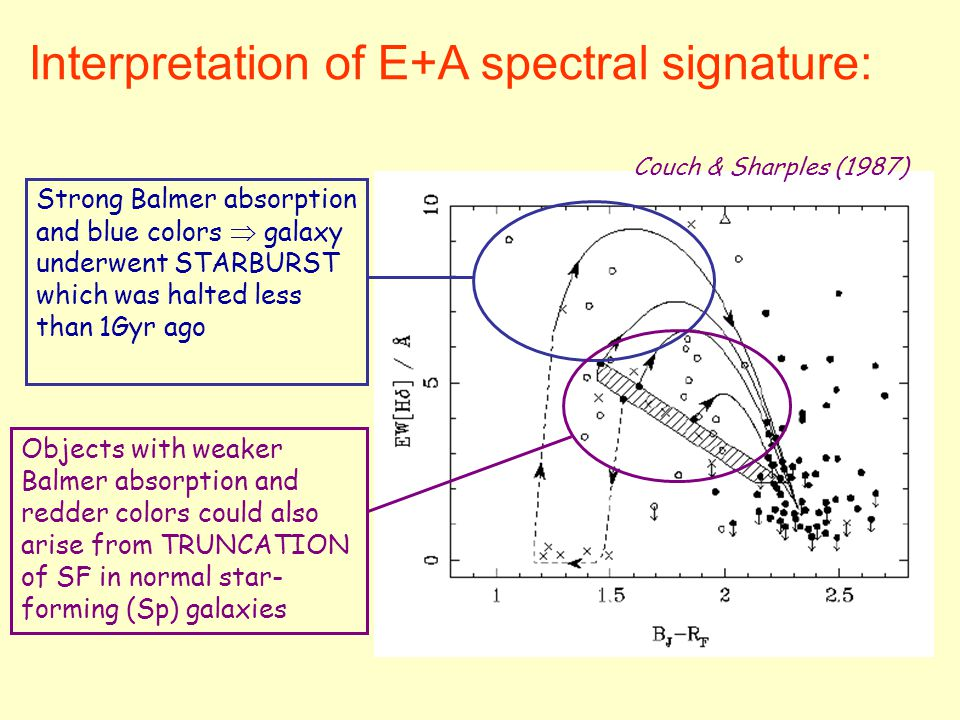Interpretation of E+A spectral signature: Couch & Sharples (1987) Strong Balmer absorption and blue colors  galaxy underwent STARBURST which was halted less than 1Gyr ago Objects with weaker Balmer absorption and redder colors could also arise from TRUNCATION of SF in normal star- forming (Sp) galaxies