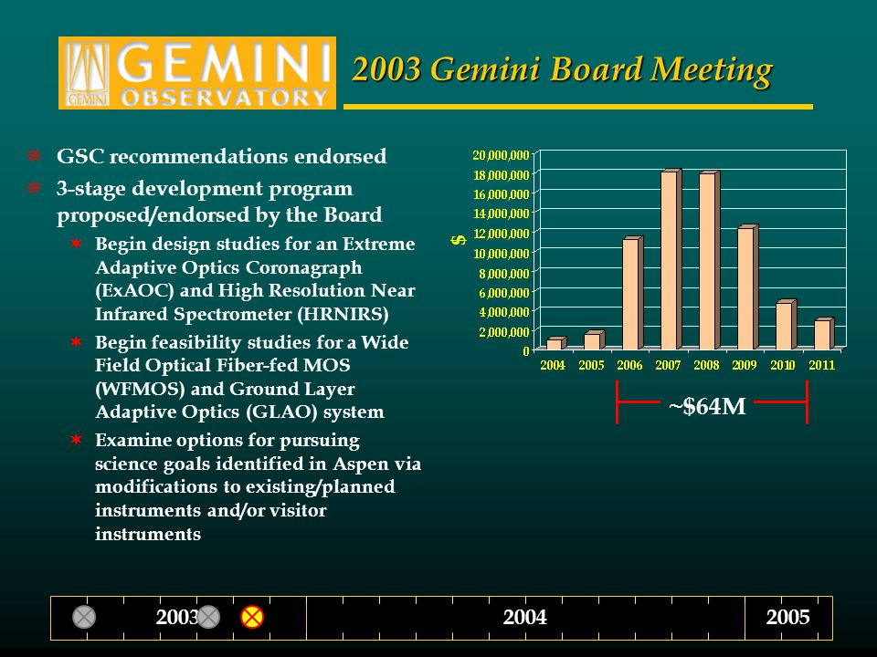 200420032005 2003 Gemini Board Meeting  GSC recommendations endorsed  3-stage development program proposed/endorsed by the Board  Begin design studies for an Extreme Adaptive Optics Coronagraph (ExAOC) and High Resolution Near Infrared Spectrometer (HRNIRS)  Begin feasibility studies for a Wide Field Optical Fiber-fed MOS (WFMOS) and Ground Layer Adaptive Optics (GLAO) system  Examine options for pursuing science goals identified in Aspen via modifications to existing/planned instruments and/or visitor instruments ~$64M $