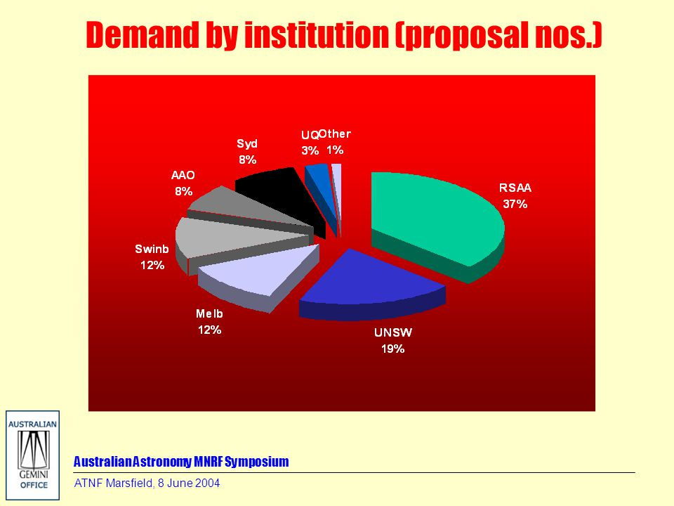 Australian Astronomy MNRF Symposium ATNF Marsfield, 8 June 2004 Demand by institution (proposal nos.)