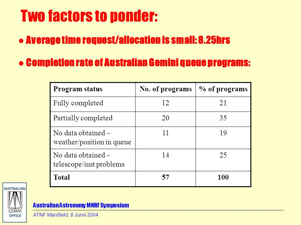 Australian Astronomy MNRF Symposium ATNF Marsfield, 8 June 2004 Program statusNo. of programs% of programs Fully completed1221 Partially completed2035