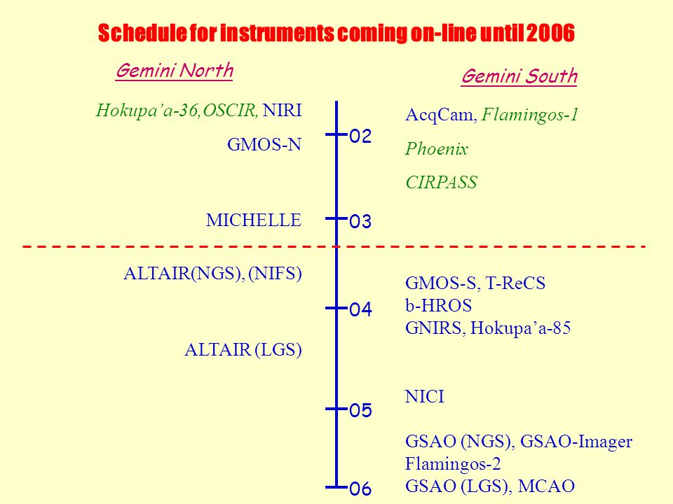 Schedule for instruments coming on-line until 2006 Gemini North Gemini South 02 03 04 05 06 Hokupa'a-36,OSCIR, NIRI GMOS-N MICHELLE ALTAIR(NGS), (NIFS) ALTAIR (LGS) AcqCam, Flamingos-1 Phoenix CIRPASS GMOS-S, T-ReCS b-HROS GNIRS, Hokupa'a-85 NICI GSAO (NGS), GSAO-Imager Flamingos-2 GSAO (LGS), MCAO