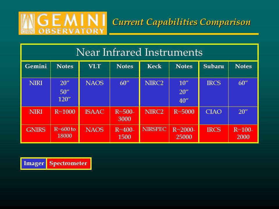 "Current Capabilities Comparison Near Infrared Instruments GeminiNotesVLTNotesKeckNotesSubaruNotes NIRI20"" 50"" 120"" NAOS60""NIRC210"" 20"" 40"" IRCS60"" NIR"