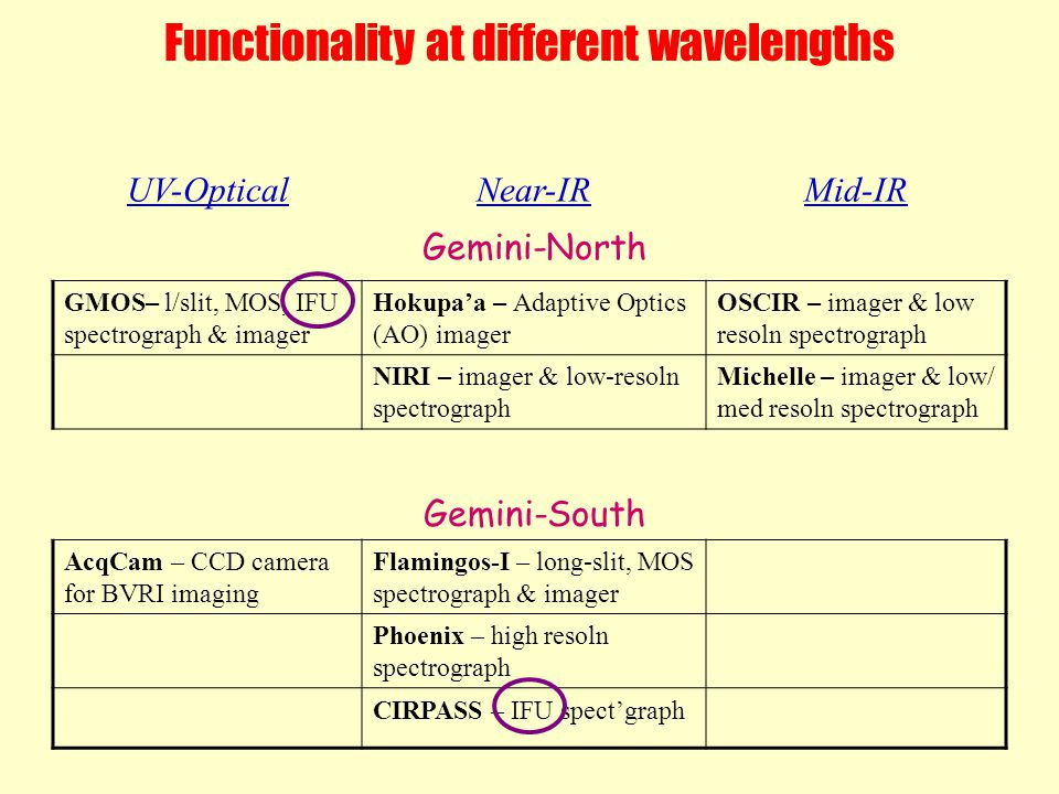 Functionality at different wavelengths UV-OpticalNear-IRMid-IR Gemini-North GMOS– l/slit, MOS, IFU spectrograph & imager Hokupa'a – Adaptive Optics (AO) imager OSCIR – imager & low resoln spectrograph NIRI – imager & low-resoln spectrograph Michelle – imager & low/ med resoln spectrograph Gemini-South AcqCam – CCD camera for BVRI imaging Flamingos-I – long-slit, MOS spectrograph & imager Phoenix – high resoln spectrograph CIRPASS – IFU spect'graph