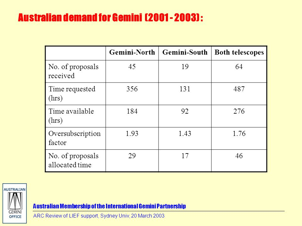 Australian Membership of the International Gemini Partnership ARC Review of LIEF support, Sydney Univ, 20 March 2003 Gemini-NorthGemini-SouthBoth telescopes No.