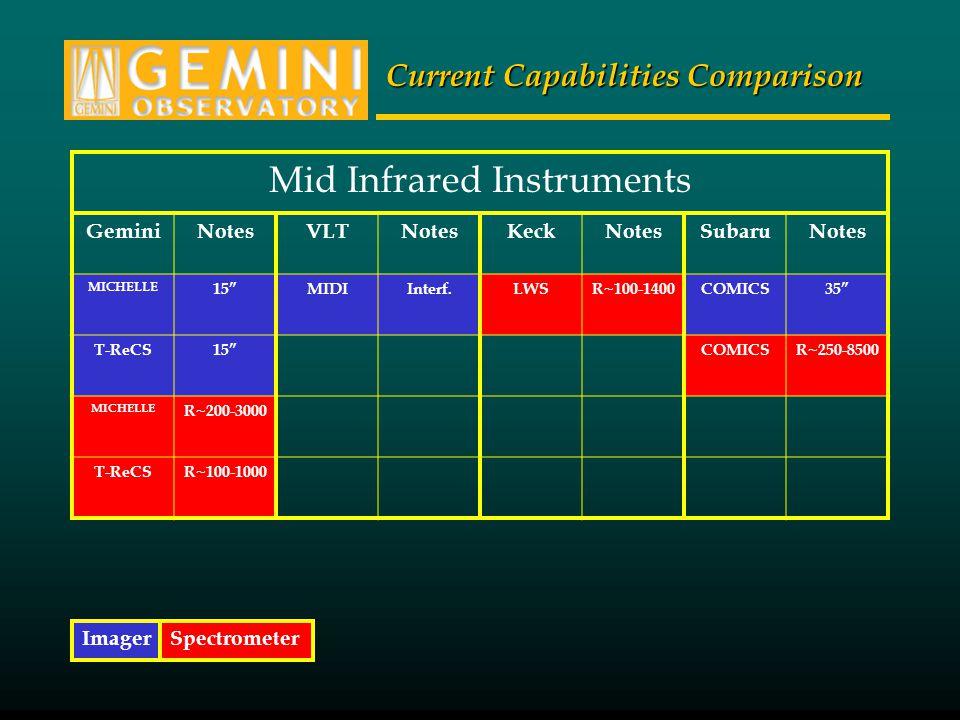 "Current Capabilities Comparison Mid Infrared Instruments GeminiNotesVLTNotesKeckNotesSubaruNotes MICHELLE 15""MIDIInterf.LWSR~100-1400COMICS35"" T-ReCS1"