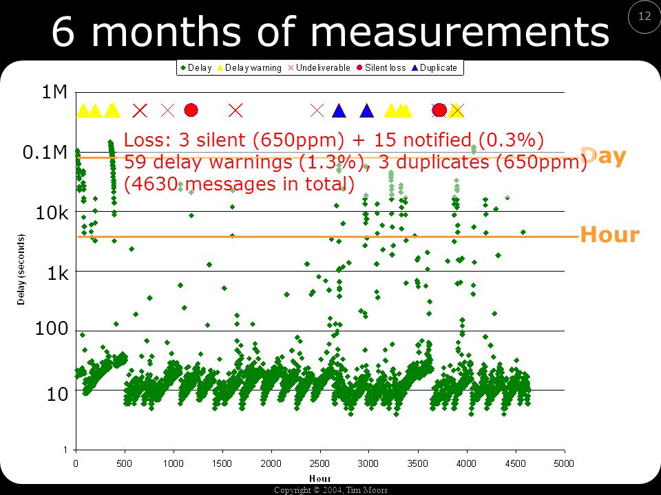Copyright © 2004, Tim Moors 12 6 months of measurements Hour Day Loss: 3 silent (650ppm) + 15 notified (0.3%) 59 delay warnings (1.3%), 3 duplicates (650ppm) (4630 messages in total) 10 100 1k 0.1M 10k 1M