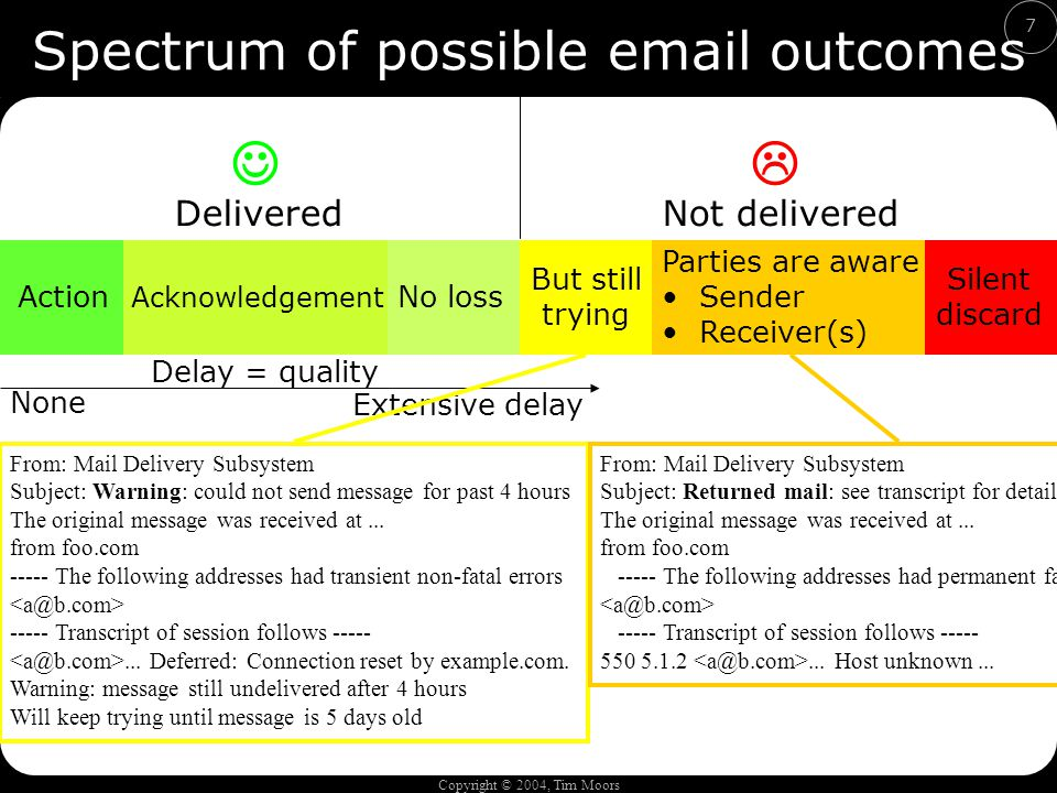 Copyright © 2004, Tim Moors 7 Spectrum of possible email outcomes Action Acknowledgement No loss Delay = quality DeliveredNot delivered But still trying Parties are aware Sender Receiver(s) Silent discard None Extensive delay From: Mail Delivery Subsystem Subject: Warning: could not send message for past 4 hours The original message was received at...