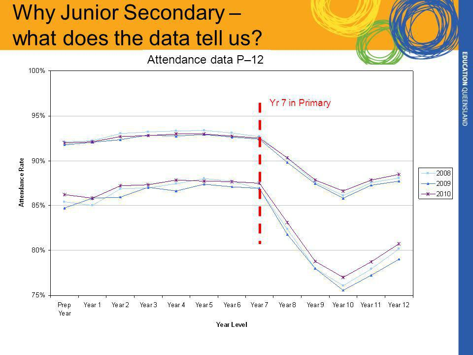 Why Junior Secondary – what does the data tell us? Yr 7 in Primary Attendance data P–12