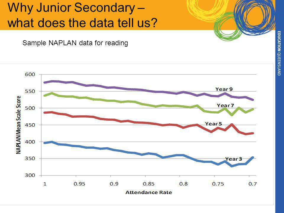 Why Junior Secondary – what does the data tell us? Sample NAPLAN data for reading