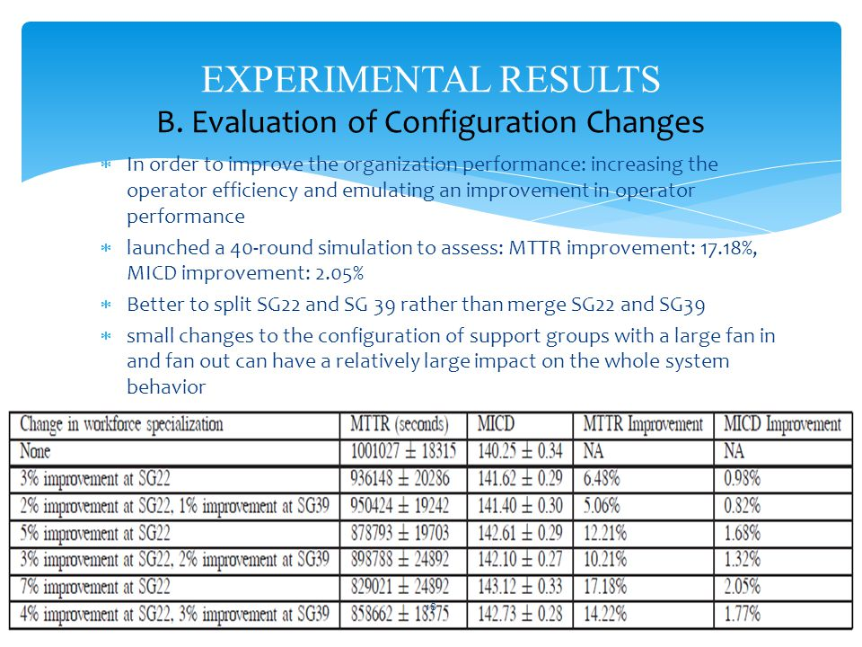 EXPERIMENTAL RESULTS B.